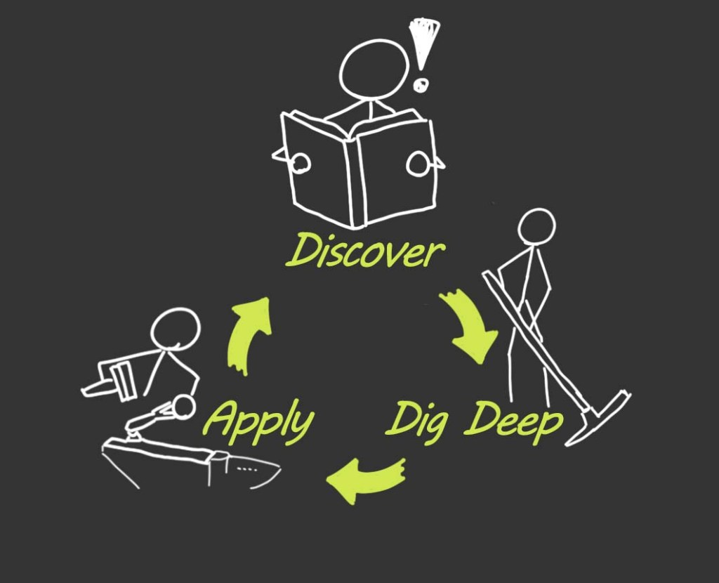Displays the learning cycle: discover, learn, apply; repeat.