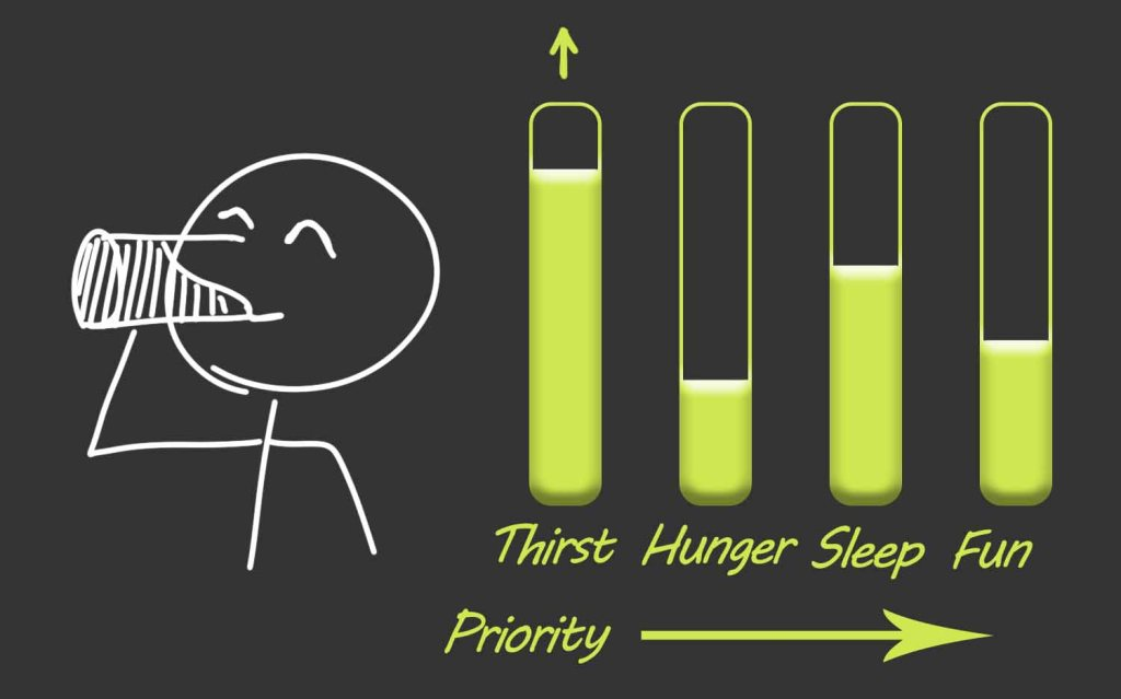The purpose of this image is to present the needs of the body, from biggest to smaller; thirst, hunger, sleep, fun.